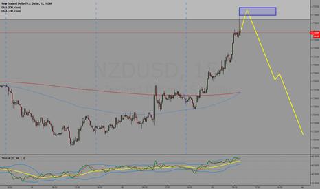 NZDUSD: NZD/USD Short Potential