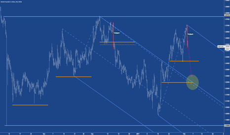 """GBPUSD: GBPUSD - South after the """"Wash"""""""