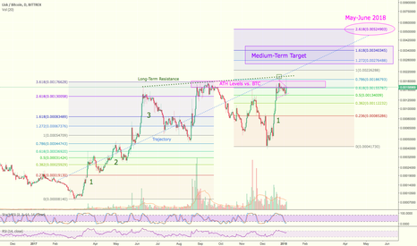 LSKBTC: $LSK Trading Idea & 2018 Price Projection for #Lisk