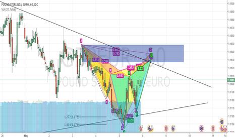 GBPEUR: Short GBP EUR