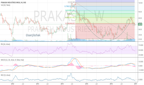 PRAKASH: PRAKASH INDUSTRIES FORMING BULLISH CUP AND HANDLE PATTERN
