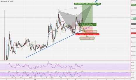 MTLBTC: MTL/BTC METAL! Buy before its too late!