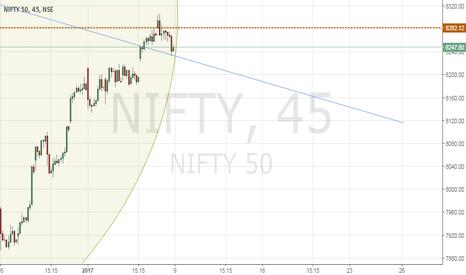 NIFTY: Nifty -Bullish harami and above bearish trend line