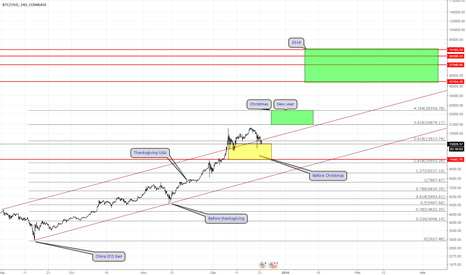 BTCUSD: BTC-Xmas - Vote- Like for bullish & comment for bearish