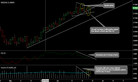 NZDUSD: A potential reversal to the downside may have already started