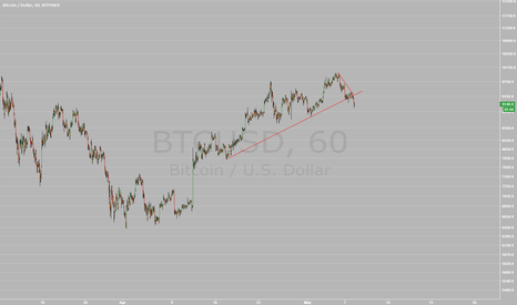 BTCUSD: Bitcoin broke wedge
