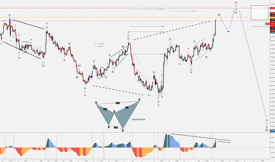 EURGBP: EUR/GBP - Bearish Reversal - Wave Patterns