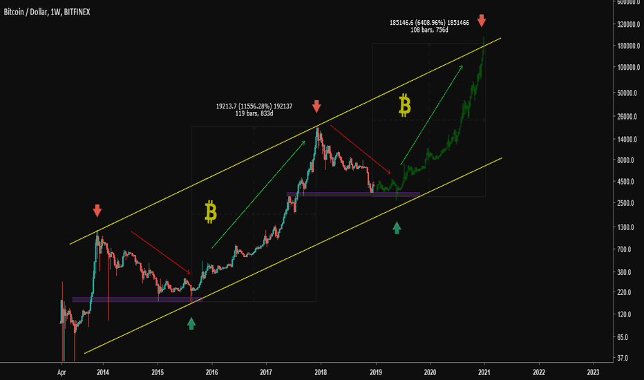 BTCUSD: BTC: Bitcoin Bull  Coming Soon in 2020   !!