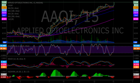 AAOI: $AAOI the swing trade that keeps giving. $AAOI New swing trade d