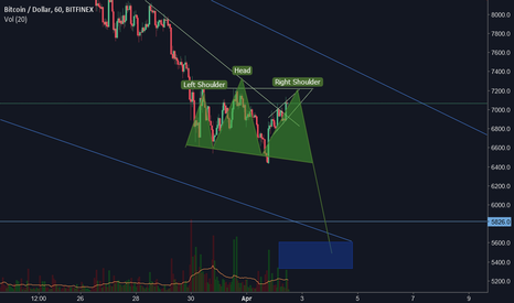 BTCUSD: That would be rather dramatic.... :)