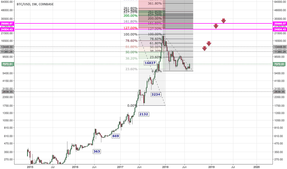 BTCUSD: BTCUSD - Bullish signs on the Weekly