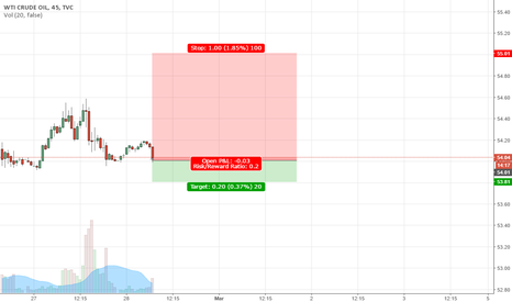 USOIL: USOIL come short now