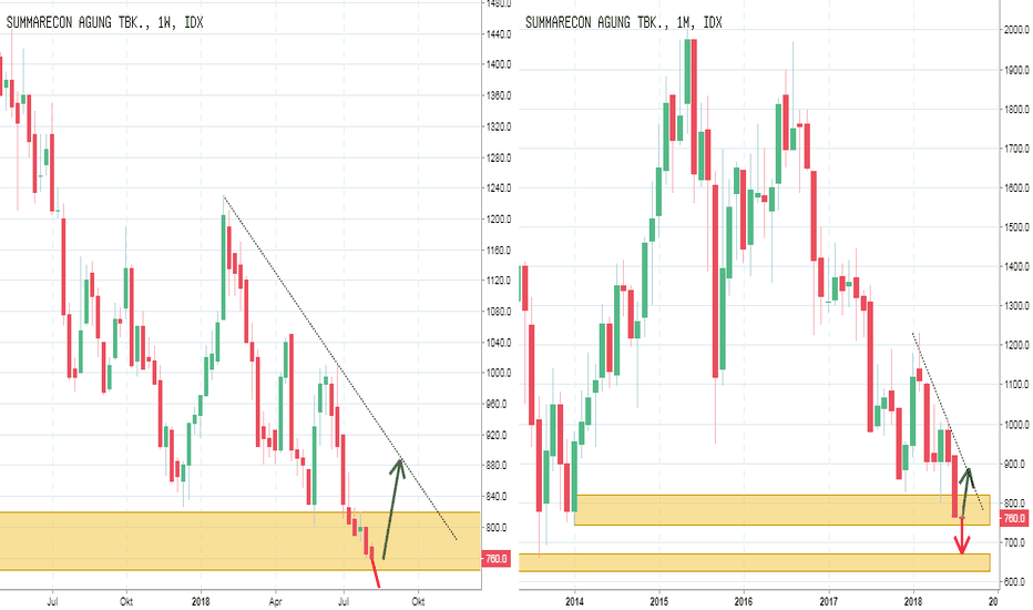 SMRA: IFC Analyst : IDX SMRA : Down Trend mencoba level 670