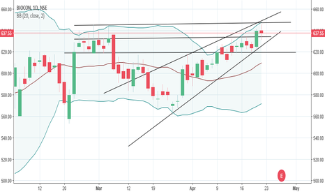 BIOCON: Possible sustain of uptrend