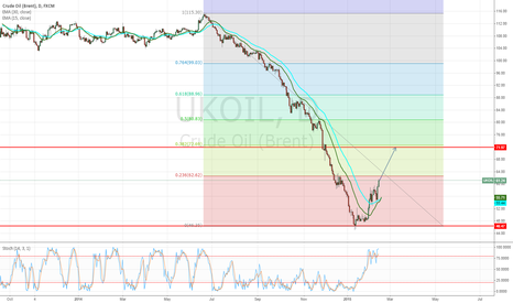 UKOIL: UK OIL medium-term