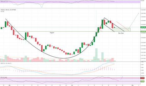 OMGBTC: OMG - Omisego In a Cup and Handle Pattern.