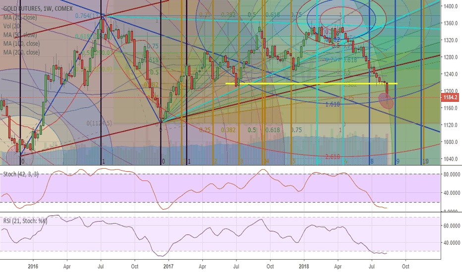 GC1!: Gold pulls back to 0.25% retracement level; completing Wave B
