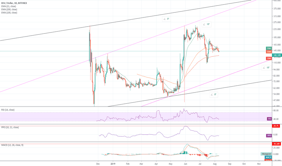 BSVUSD Charts and Quotes — TradingView