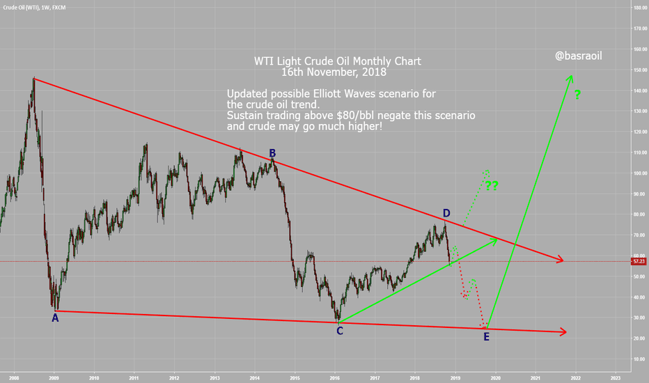 USOIL: WTI Light Crude Oil Monthly Chart- With Possible Wave Count!