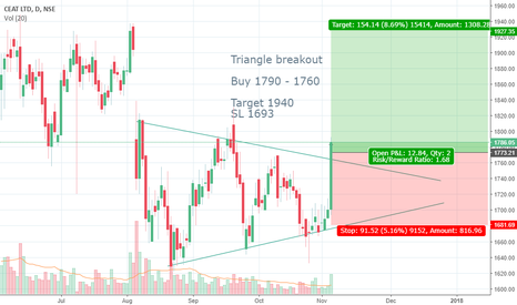 CEATLTD: Breakout trade in CEAT