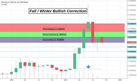 ETHBTC: Monthly Fall / Winter ETH/BTC Analysis