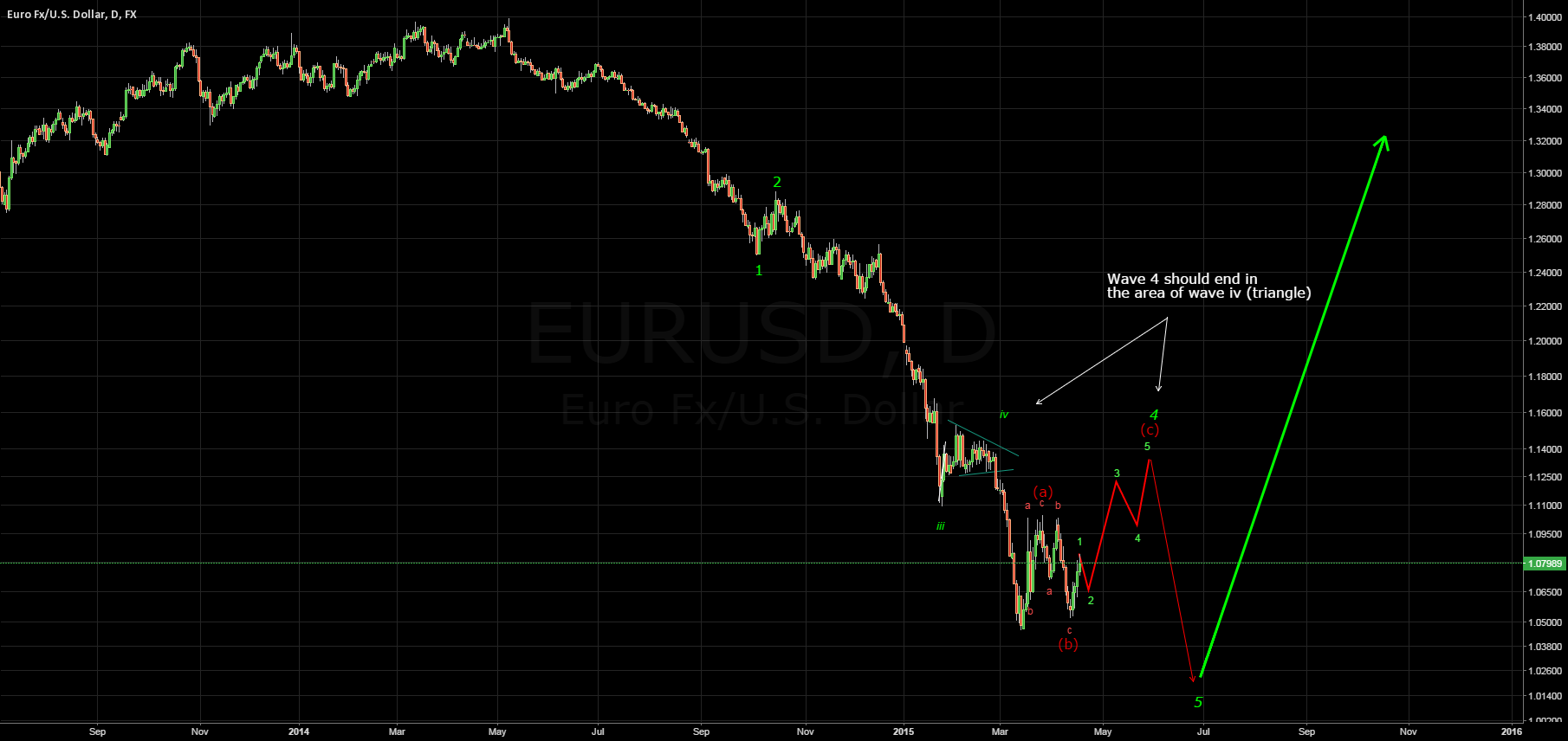 Week6: EURUSD will rise