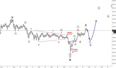 BTCUSD: Elliott Wave Analysis: Minor Rally Can Cause A Big Recovery