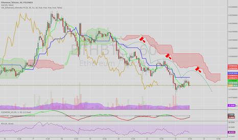 ETHBTC: Ethereum heading down to 0.013
