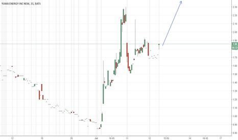 YUMA: yuma-will-take-above-2.3$-this-month