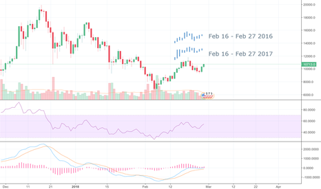 BTCUSD: February 2016/17 Superimposed on February 18