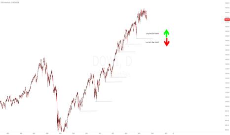 DOWI: Key Levels Dow