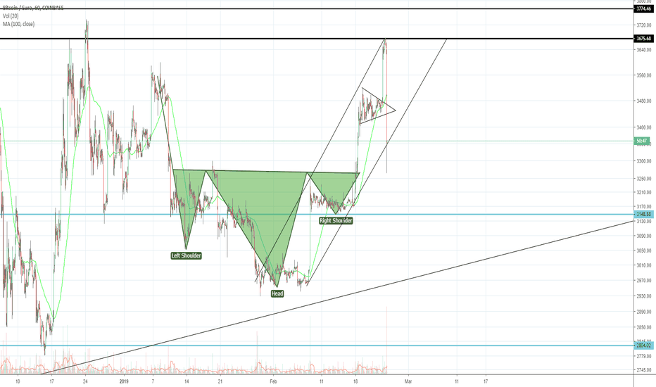Btceur Bitcoin Correction To Bottom Of The Channel