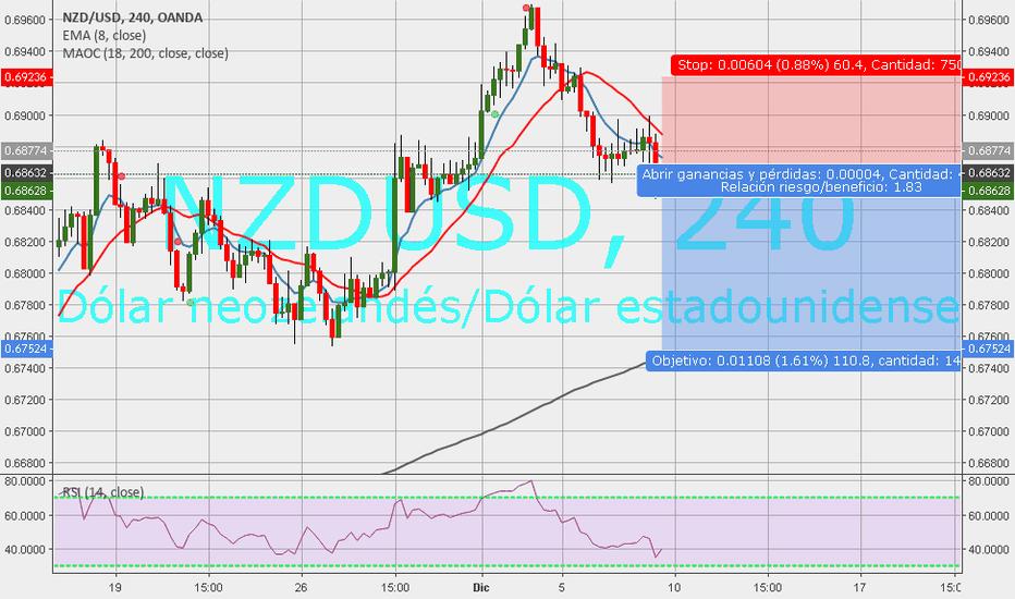 NZDUSD: usdcad sell