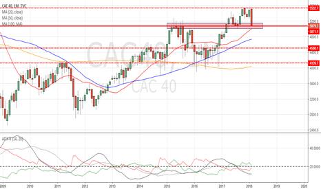 CAC40: CAC40 : Une zone clé à long terme