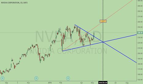 NVDA: Nvidia, bullish Wolfe Wave