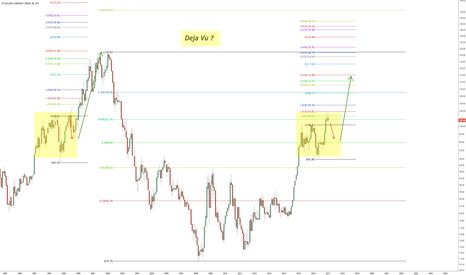 DXY: Deja Vu late 1990's Dollar ?