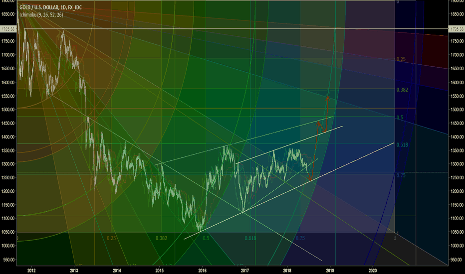 XAUUSD: Gold approaching 45 degrees Gann ray and outer Gann band