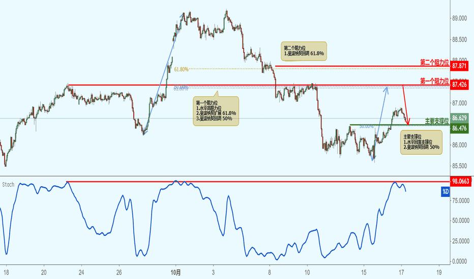 CADJPY: CADJPY 加元兑日元(1小时图)-接近阻力位,下跌!