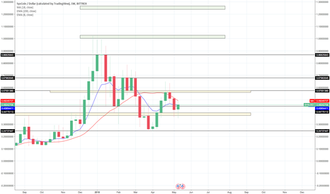 SYSUSD: SYS/USD