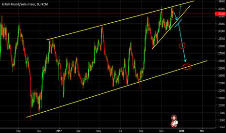 GBPCHF: GBPCHF reaching trend line to go bearish