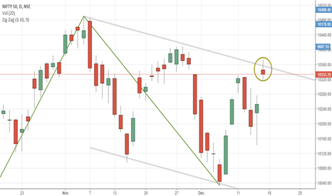 NIFTY: NIFTY LIKELY TO TURN BEARISH