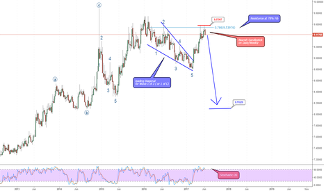 EURNOK: EUR/NOK in wave 1 of 3 or C
