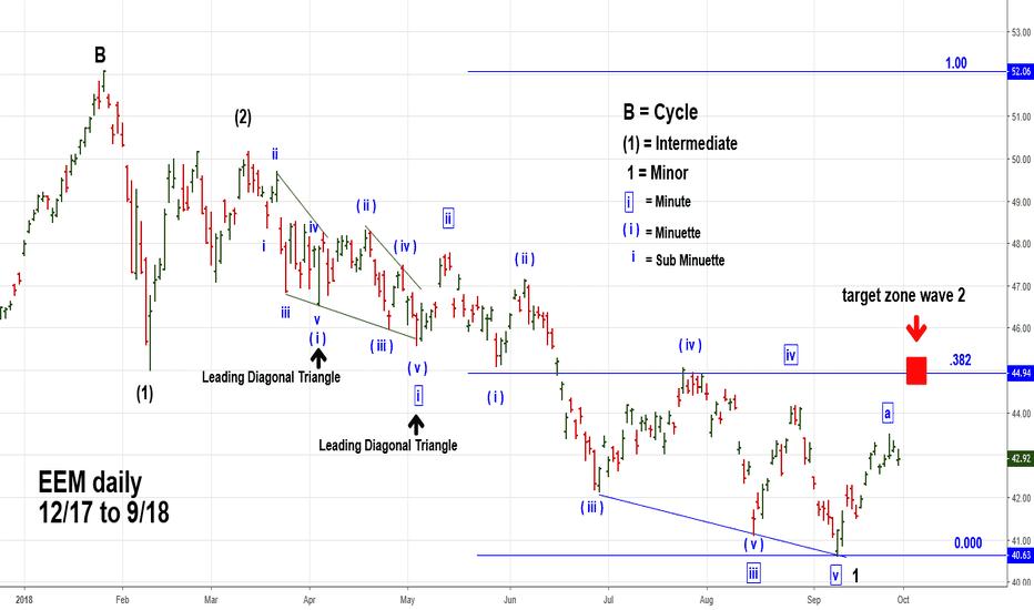 EEM: Emerging Markets Very Cllear Elliott Wave Pattern