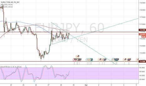 EURJPY: Un yen volátil y sin direcciónpero con algunas oportunidades