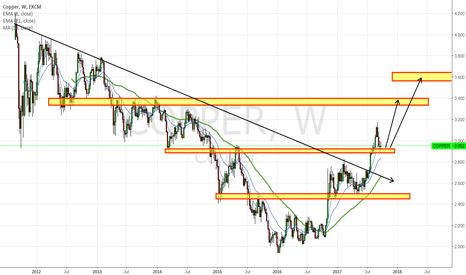 COPPER: Copper to 3.40 and 3.65 Possibly