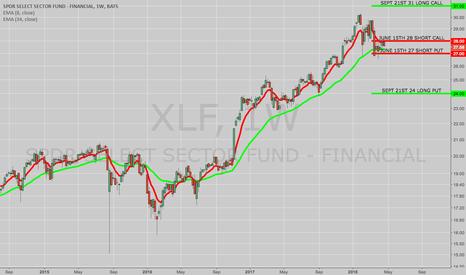 XLF: OPENING: XLF June/Sept 24/27/28/31 Double Net Credit Diagonal