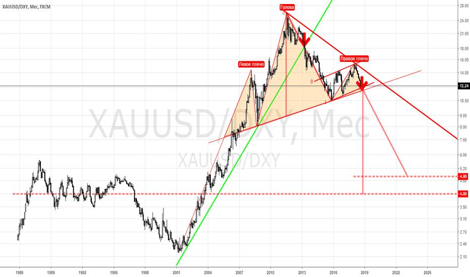 XAUUSD/DXY: ЗОЛОТО к индексу доллара США