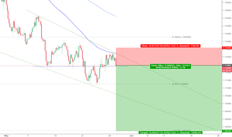 GBPCAD: GBPCAD 4HR Short Bias