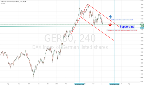 GER30: Bearish Flag Dax (4h)