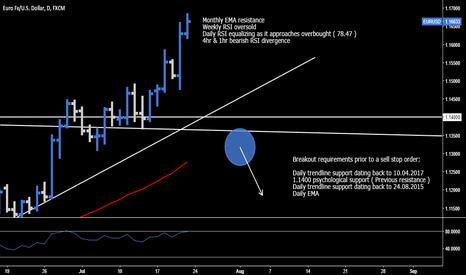 EURUSD: EUR.USD > Breakout Requirements